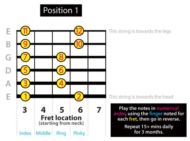 Pentatonic Scale G Minor Position 1 chart