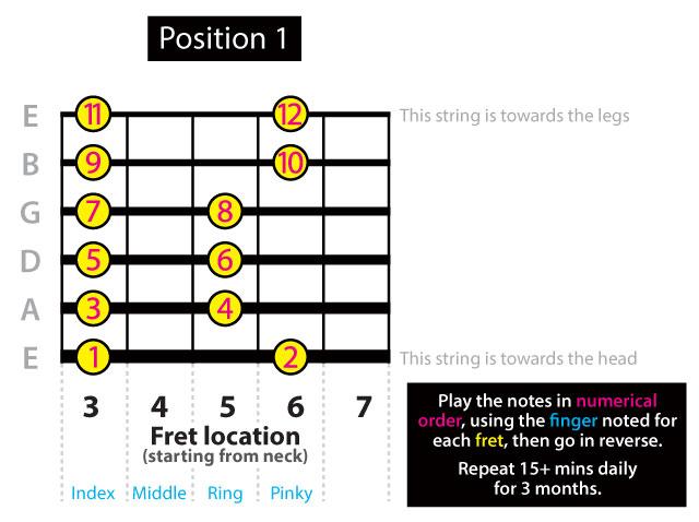 Pentatonic Scale G Minor Position 1 chart